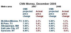 CNN top 5 in 2006
