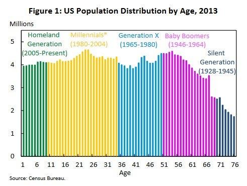 Population dist